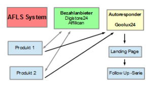 Automatisches Marketing System für Affiliate Erfolge